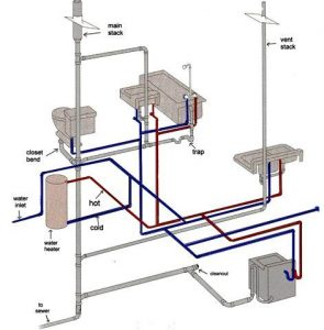 A skilled Bristol engineer for drains heating and plumbing
