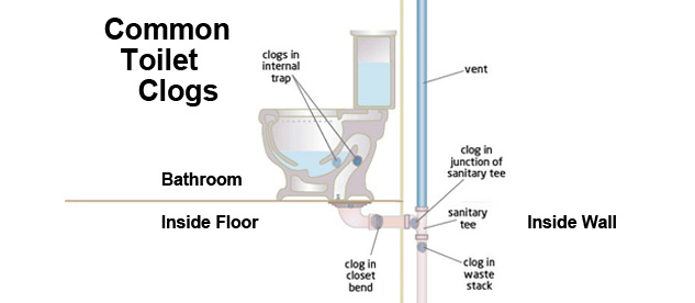 How Unblock Toilet Plumbers Bristol